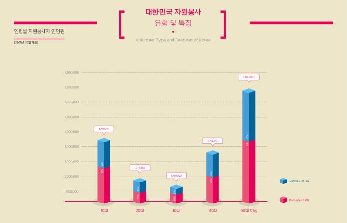 [인포그래픽] 대한민국자원봉사 특징과 유형