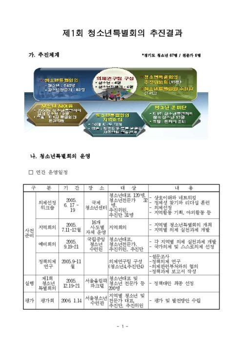 2005년 청소년특별회의 제안 정책의제