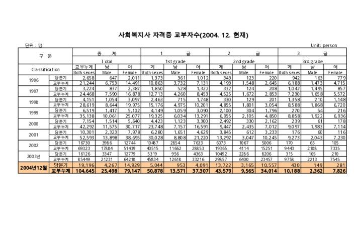 사회복지사 자격증 발급자수 (2004년 12월 현재)
